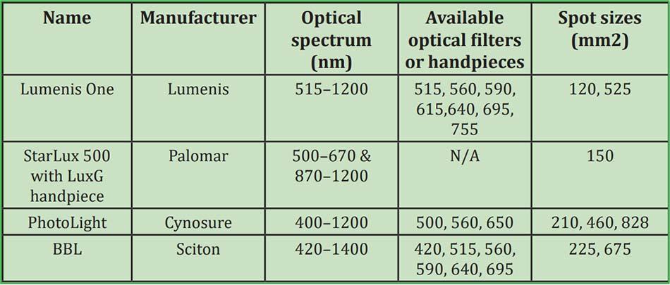 Bảng 11. Các hệ thống chiếu sáng cường độ cao được dùng trong điều trị bệnh trứng cá đỏ hiện có trên thị trường.