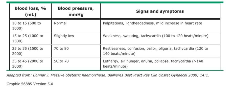 Symptoms related to blood loss with postpartum hemorrhage