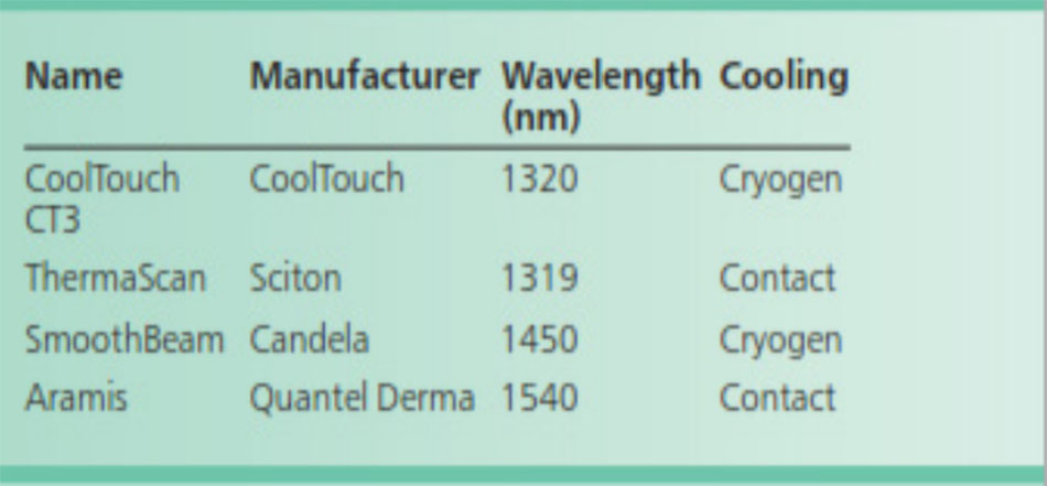 Bảng 2. Các ví dụ về laser có sẵn trên thị trường.