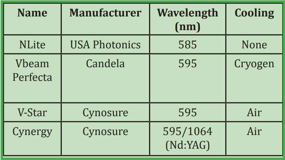 Bảng 10. Các laser xung nhuộm hiện có sẵn trên thị trường