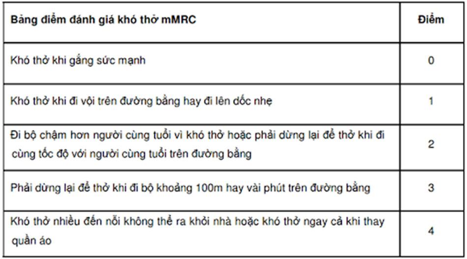 Bảng 4. Bảng điểm đánh giá khó thở mMRC.