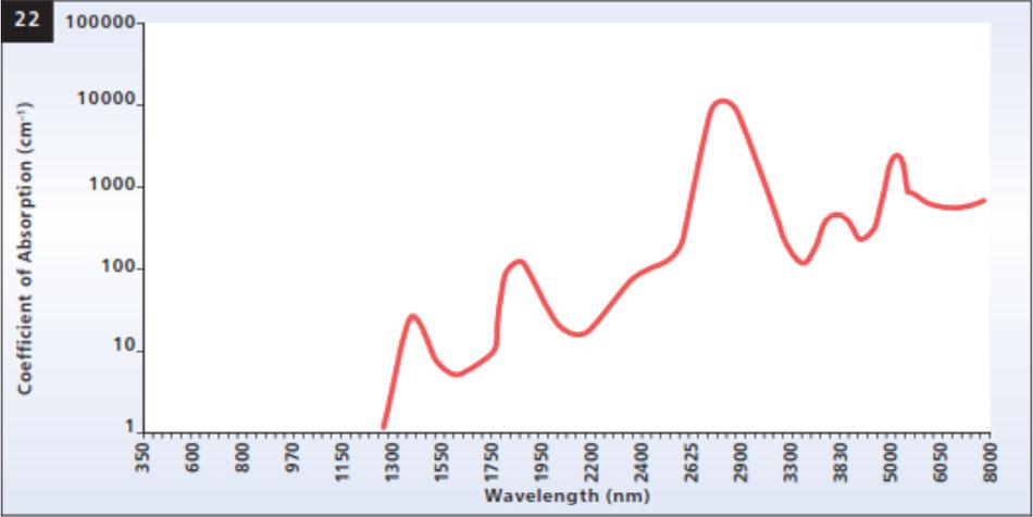 Hình 22. Quang phổ hấp thụ của nước.