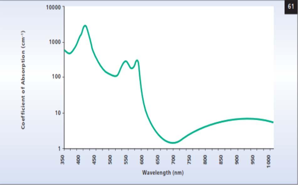 Hình 61. Quang phổ hấp thụ của oxyhemoglobin.