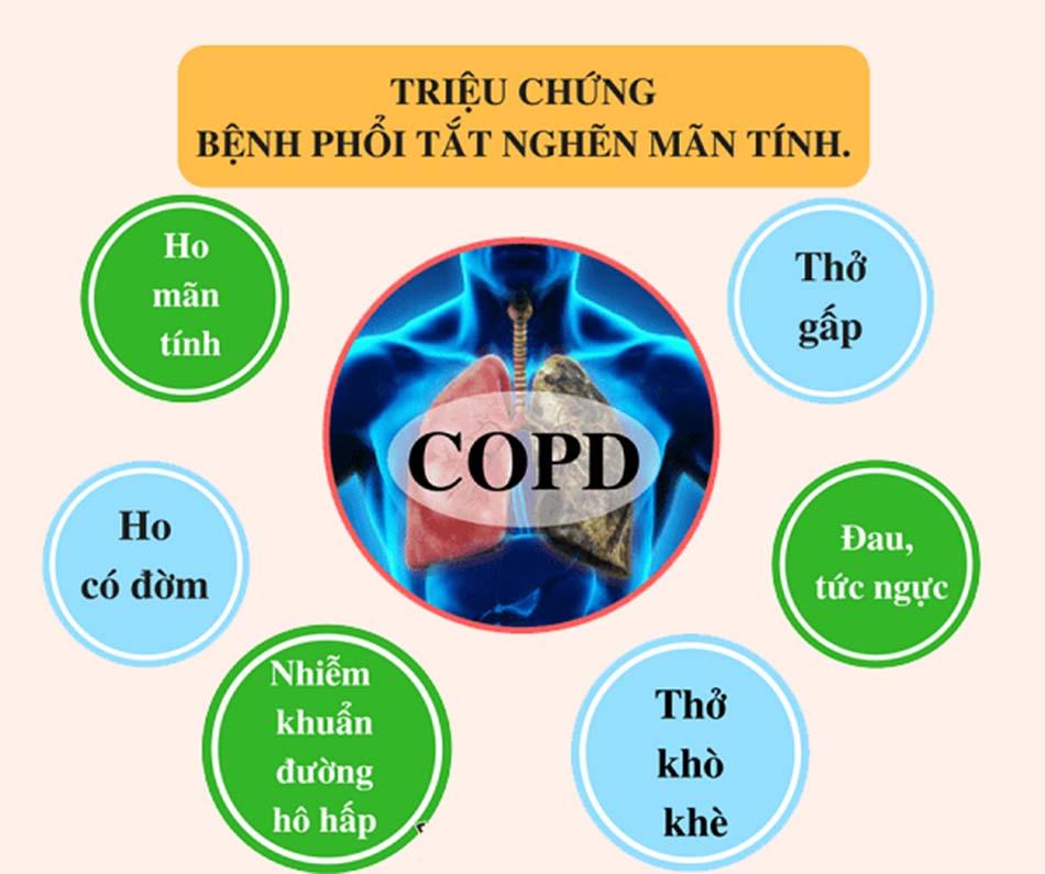 Triệu chứng của bệnh COPD