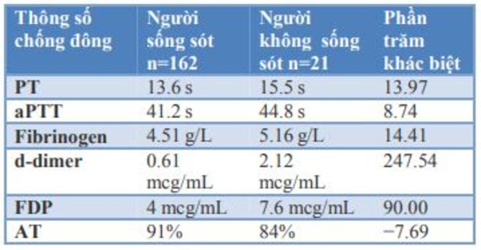 Bảng 2: Những thay đổi trong các thông số đông máu khác nhau trong Covid-19 trong nghiên cứu của Yu và cộng sự