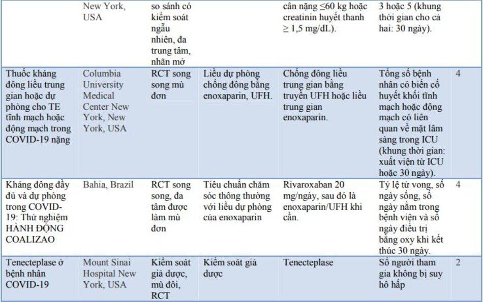 Bảng 3: Các RCT đang thử nghiệm vai trò về chống đông máu trong COVID-19