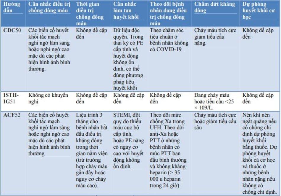 Bảng 4: Các hướng dẫn và khuyến nghị hiện tại về sử dụng kháng đông trong Covid-19