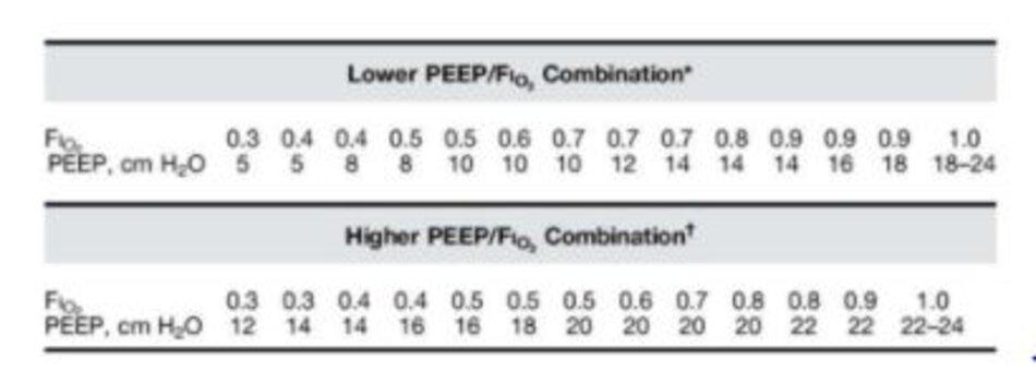 Thang FiO2/PEEP để cung cấp Oxy